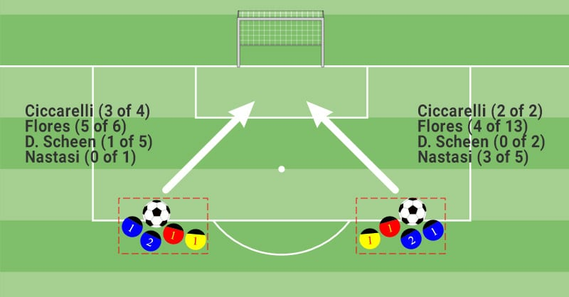 Subbuteo shot analysis: attempts-in-best-quadrant-by-players
