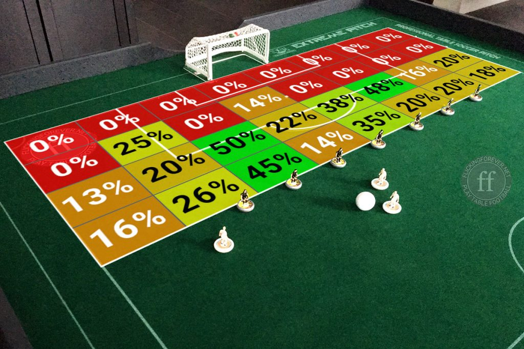 Subbuteo shot analysis: Heatmap with best positions for Subbuteo shots